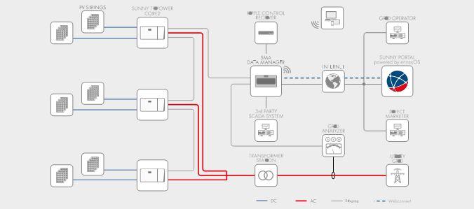 Thiết kế hệ thống linh hoạt