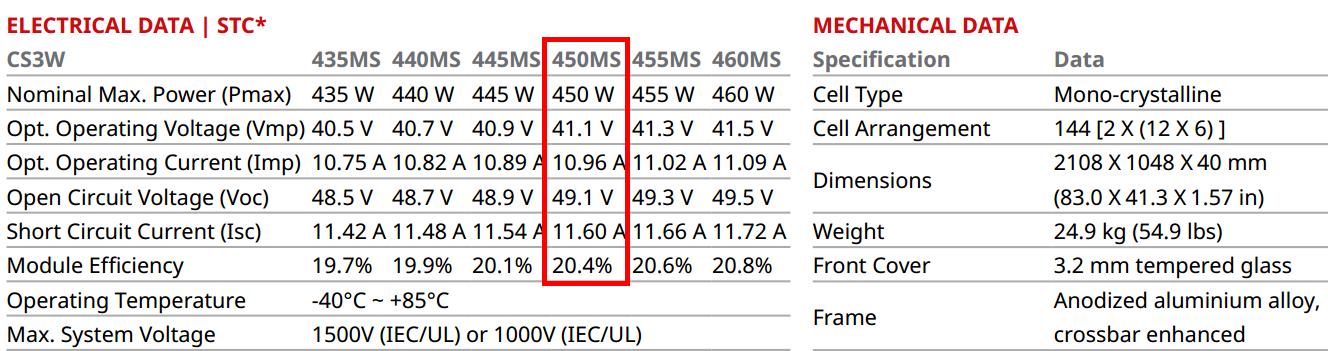 hiệu suất Tấm pin Canadian Solar mã CS3W-450MS