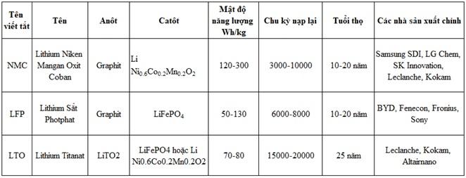 Bảng dưới so sánh ba nhóm hóa chất phổ biến dùng trong pin LIB