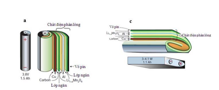 Phác họa mô tả hình dạng, bao bì và các bộ phận của các loại pin LIB 1