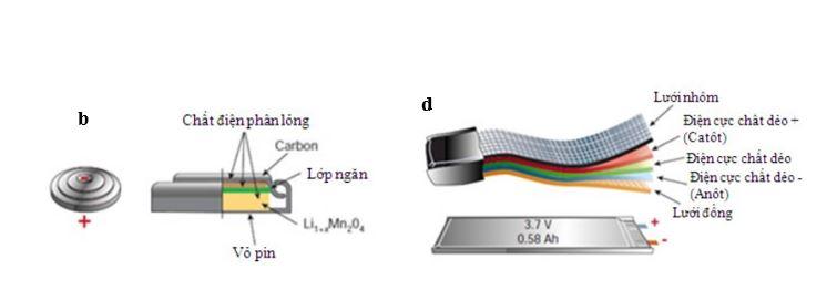 Phác họa mô tả hình dạng, bao bì và các bộ phận của các loại pin LIB