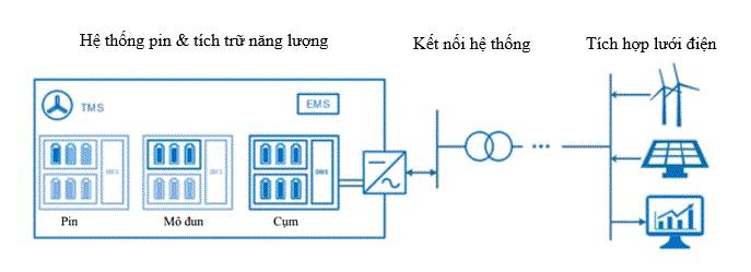 Sơ đồ hệ thống pin tích trữ năng lượng điện và kết nối hệ thống lưới điện quốc gia.
