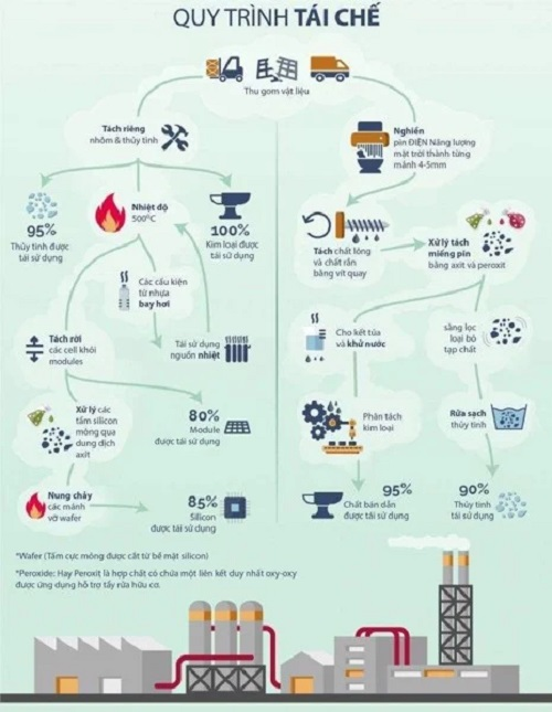 Quy trình tái chế pin mặt trời