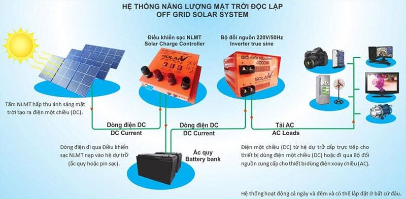Sơ đồ lắp đặt pin năng lượng mặt trời độc lập