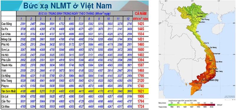 Cường Độ Bức Xạ Mặt Trời Tại Việt Nam