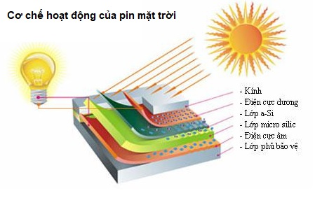 Tiềm năng năng lượng mặt trời dưới dạng pin năng lượng mặt trời.