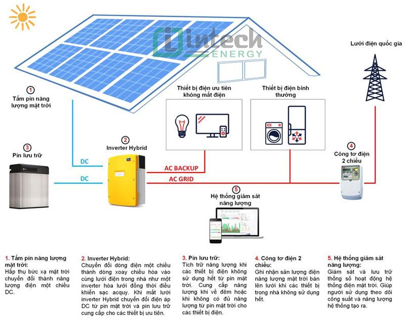 Hệ thống điện năng lượng mặt trời dự án