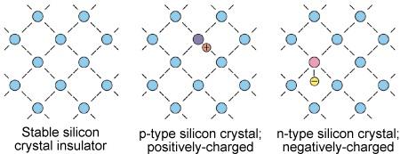 Nền tảng vật lý chất bán dẫn - Pin năng lượng mặt trời