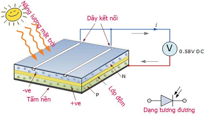 Nguyên lý và cấu tạo của tấm pin mặt trời
