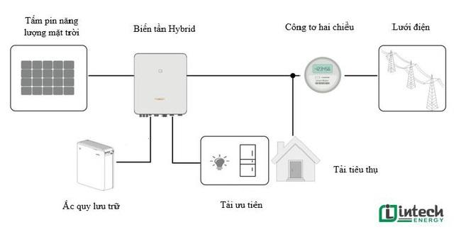Hệ thống ĐMT hoà lưới có lưu trữ