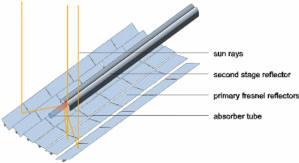 Hệ thống Fresnel tuyến tính