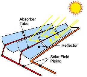 Hệ thống máng parabol