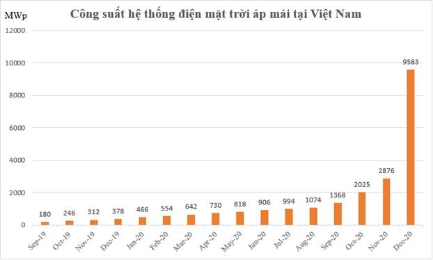 Tổng công suất lắp đặt hệ thống điện năng lượng mặt trời áp mái của Việt Nam