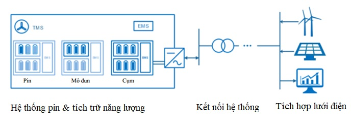 Các bộ phận trong hệ thống tích năng bằng pin lithium-ion