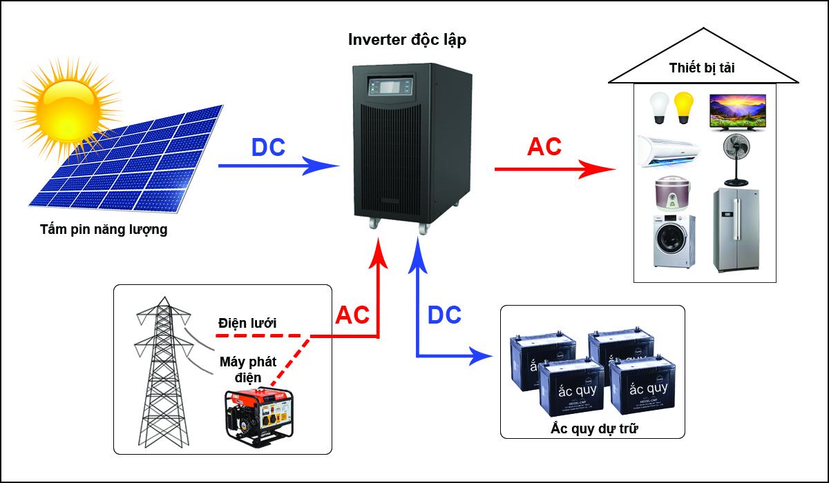 Nguyên lý hoạt động của điện mặt trời độc lập