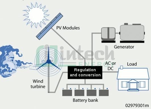Hệ thống điện độc lập là gì? Nguyên lý hoạt động khoa học nhất