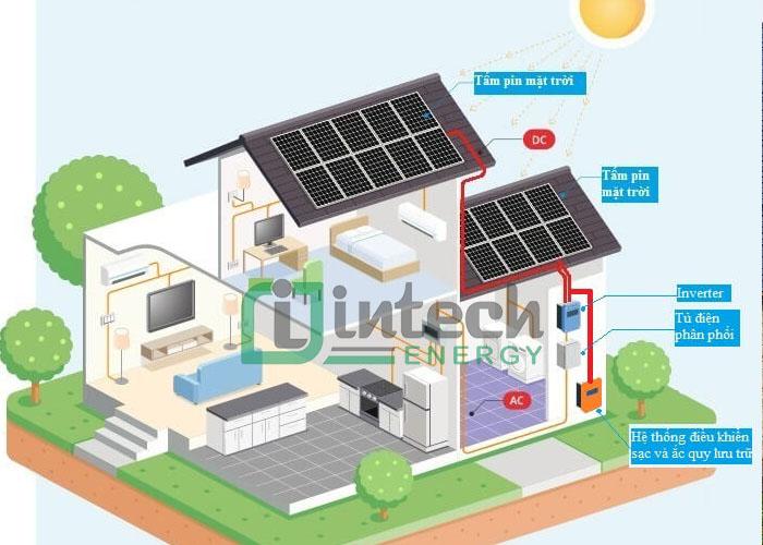 Mô hình điện mặt trời áp mái nối lưới trực tiếp