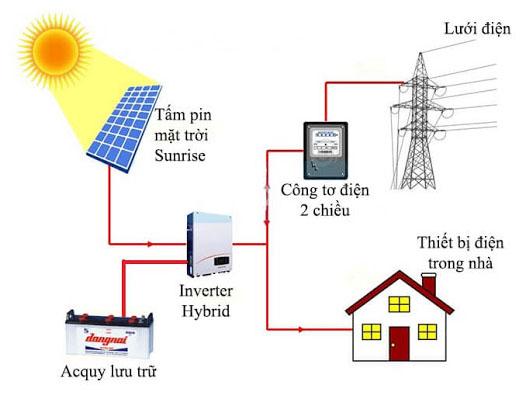 Mô hình điện mặt trời áp mái kiểu kết hợp, vừa lưu trữ vừa hòa lưới: