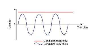 Dòng điện một chiều là gì?