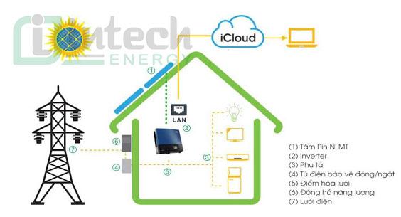 hệ thống điện quang điện nối lưới