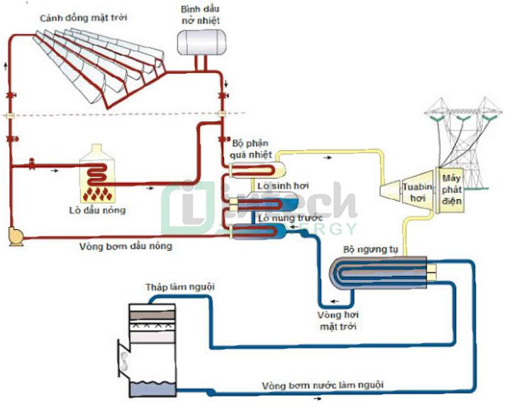 Nguyên lý hoạt động của nhà máy điện máng parabol