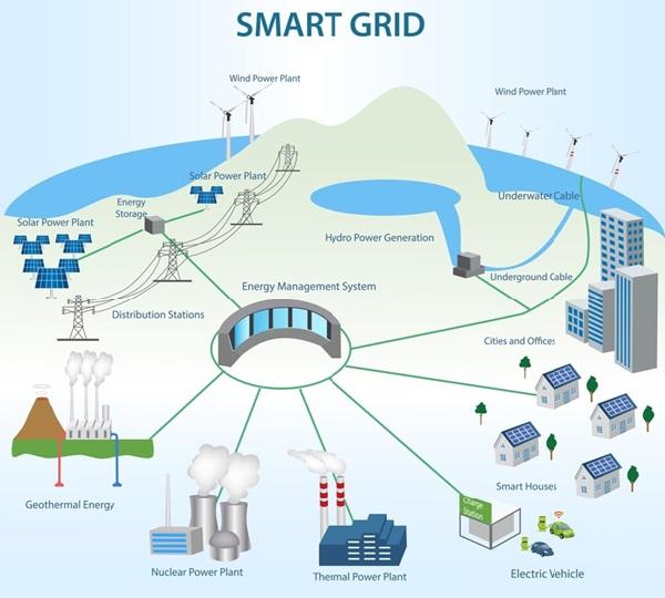 """Sử dụng """"hệ thống lưới điện thông minh"""""""