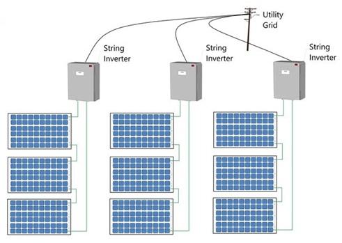 5 loại biến tần năng lượng mặt trời phổ biến nhất hiện nay