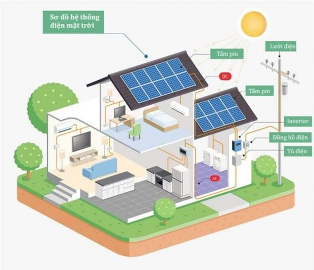 Lắp đặt điện mặt trời để kinh doanh có hiệu quả không?