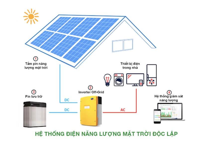 Giải pháp điện mặt trời độc lập