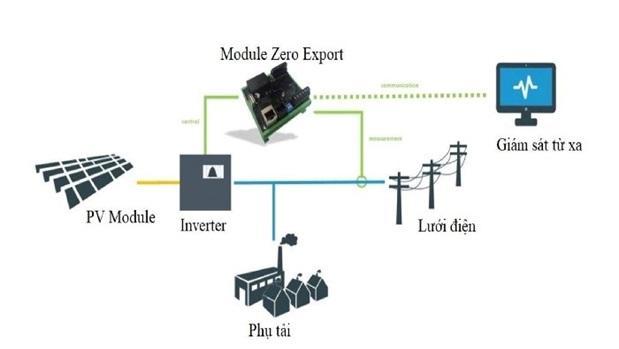 Sơ đồ nguyên lý của hệ thống ĐMT chống đẩy lưới
