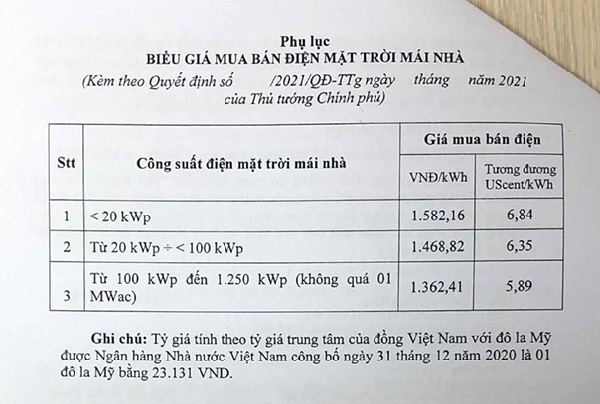 Cơ chế giá FIT 3 - 5