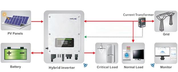 Giải pháp điện mặt trời hybrid bám tải