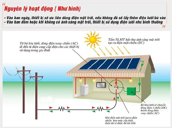 Nguyên lý hoạt động của điện mặt trời