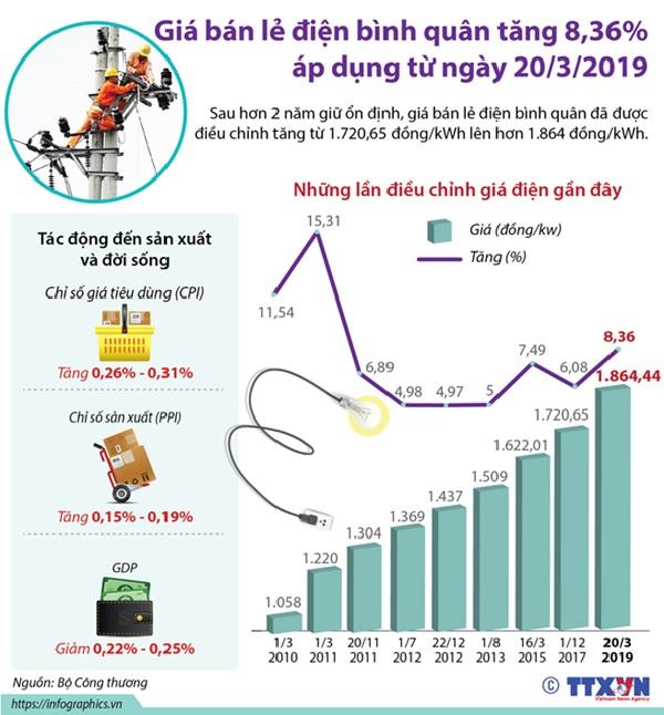 bản thống kê giá điện các năm