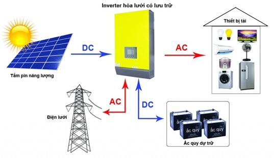 Giải pháp điện mặt trời hòa lưới bám tải