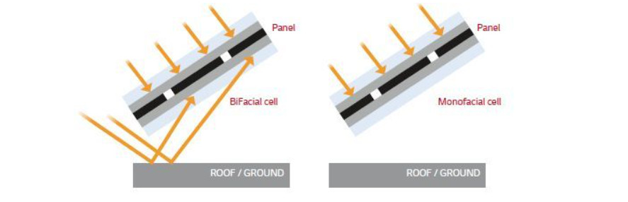 Bifacial – Dual sided panels and cells