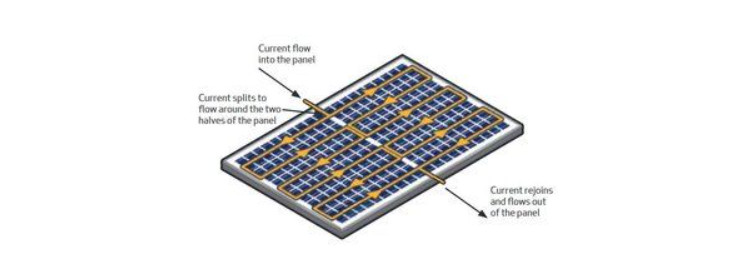 Split panels – using half cut cells